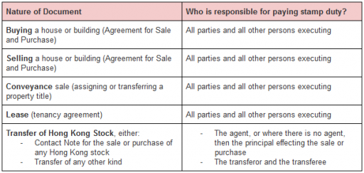 Hong Kong Stamp Duty: Your Complete Guide 2019 (image 2)