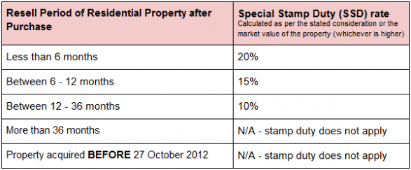 Hong Kong Stamp Duty: Your Complete Guide 2019 (image 4)